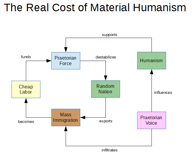 Real Cost of Humanism